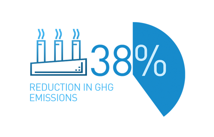 Thirty eight percent reduction in GHG emissions